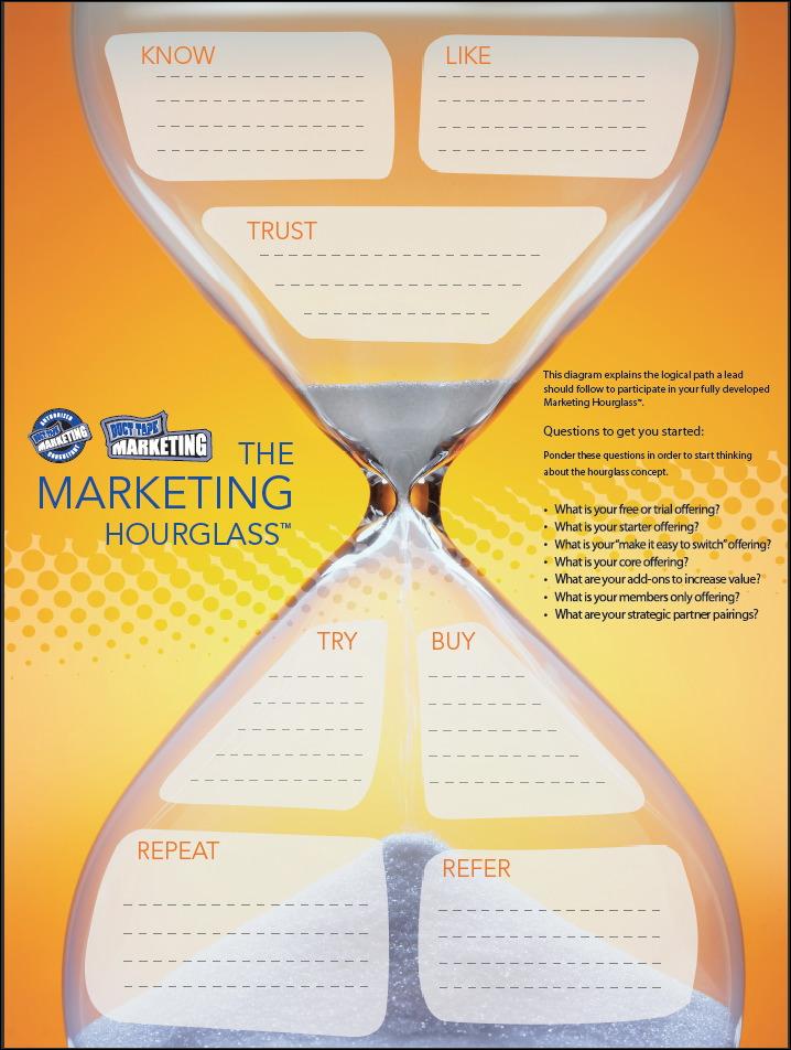 The Marketing Hourglass