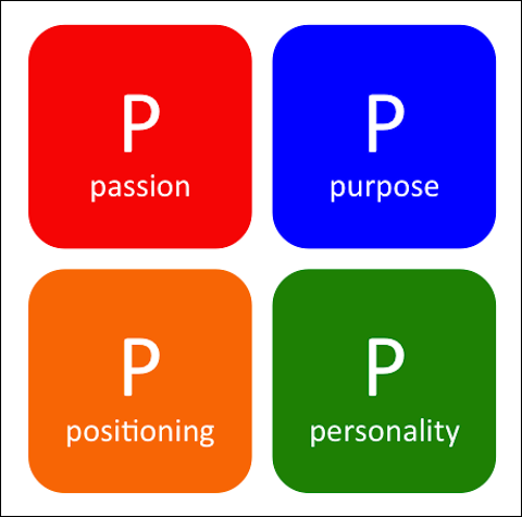 The Four P's of Business