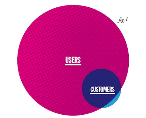 Users Not Customers