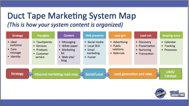 Marketing system modules