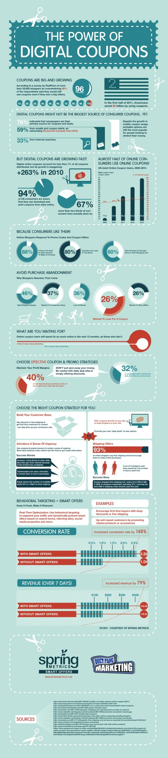 Digital Coupon Infographic