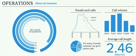 Page one of Warby Parker infographic laden annual report