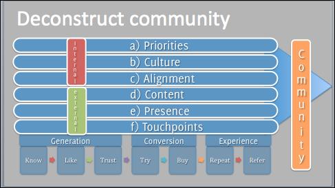 Deconstruct Community