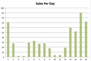 This illustrates how purchases can balloon leading up to a deadline.