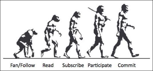 Evolution of Commitment