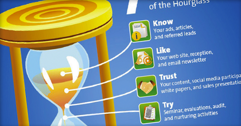 The Marketing Hourglass by Duct Tape Marketing
