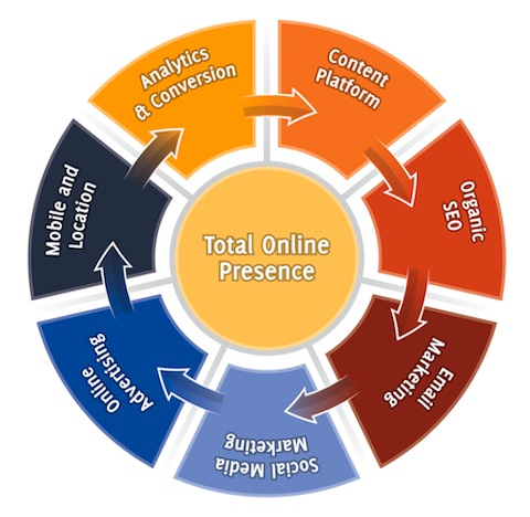 7 Stages of a Total Online Presence