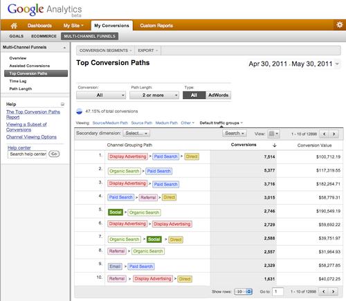 Google Analytics Multi Channel Funnels