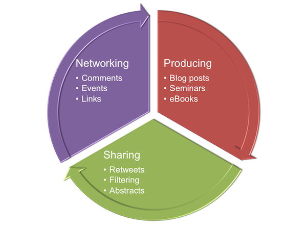 The Active Cycle of Content