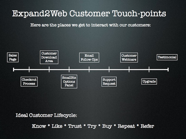 Customer Interaction Touchpoints