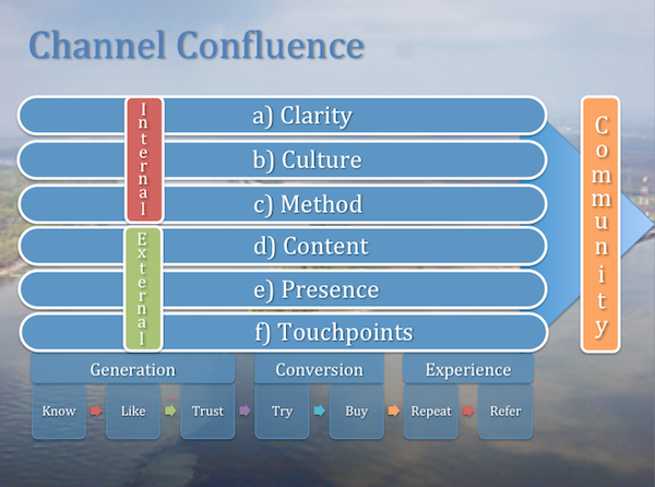 confluence of channels