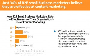 JJ-Small-Biz-Effectiveness-Pulizzi