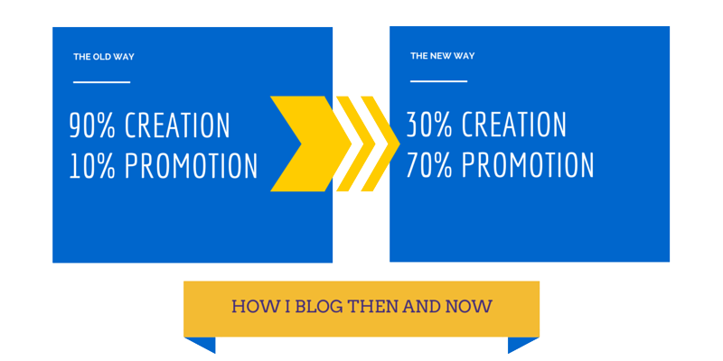content creation vs content promotion