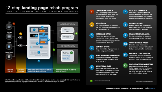 12 Step Landing Page Rehab Th