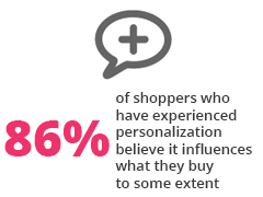 https://asset1.basecamp.com/2764596/projects/7264400/attachments/183337864/Infosys-Consumer-Attitudes-to-Personalized-Shopping-Experiences-Jan2014.jpg