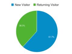 Visitor_Comparison