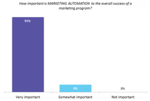 Using Marketing Automation Tools to Boost Your Customer Referral Program - Duct Tape Marketing