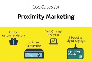 Proximity Marketing system within hours- Duct Tape Marketing