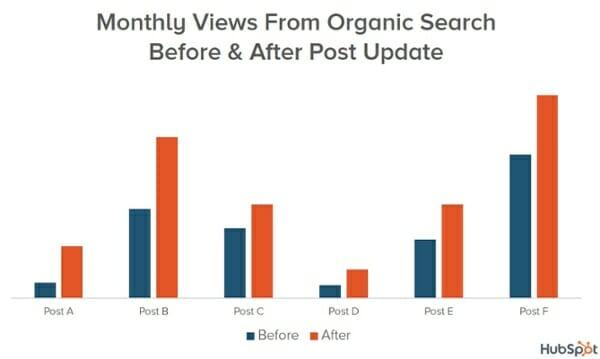 Reoptimize content