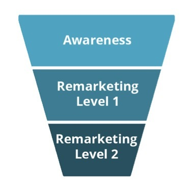 Facebook Funnel Approach